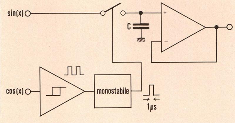 Figura 5. Schema a blocchi del rivelatore Sample and Hotel.