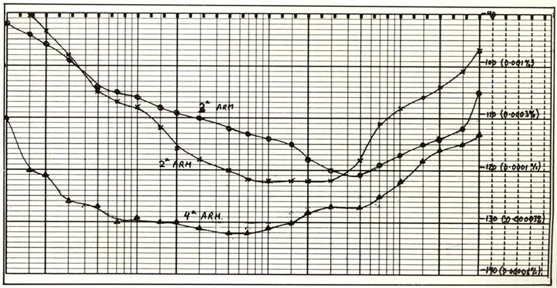 Figura E. Grafico dei livelli delle prime tre armoniche in funzione dellafrequenza.