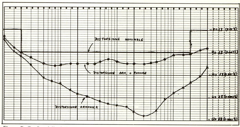 Figura D. Grafico della distorsione armonica totale infunzione dellafrequenza livello di uscita 10 volt efficaci.