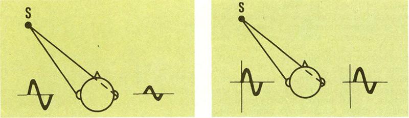 Un ruolo determinante ai fini della localizzazione di una sorgente è svolto dalle differenze di intensità e di fase con le quali lo stimolo giunge alle orecchie dell'ascoltatore. Contrariamente a quanto spesso si ritiene, anche le basse frequenze hanno un notevole peso nella corretta definizione dell'immagine sonora. Poiché a bassa frequenza, con lunghezze d'onda notevol mente superiori alle dimensioni fisiche della testa dell'ascoltatore, non si registrano differenze di intensità del suono percepito dalle due orecchie, la percezione nell'ascolto a bassa frequenza è legata essenzialmente a differenze di fase. Queste sono a loro volta presenti quando la provenienza dei suoni è prevalentemente laterale.