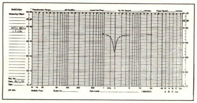 Figura 2A - Curva di risposta di filtro passivo elimina banda avente frequenza di notch pari a 1,9 kHz.