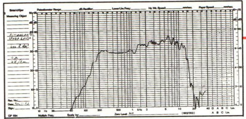 Figura 4A - Curva di risposta in camera anecoica di altoparlante a larga banda monta to in cassa chiusa.