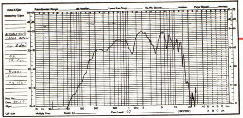 Figura 4B - Curva di risposta in camera anecoica dell'altoparlante di figura 4A: un pannello riflettente è stato posizionato oppor tunamente tra altoparlanti e microfono.