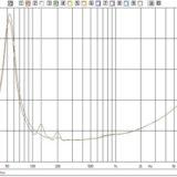 Risonanze acustiche  nei mobili dei diffusori hi-fi