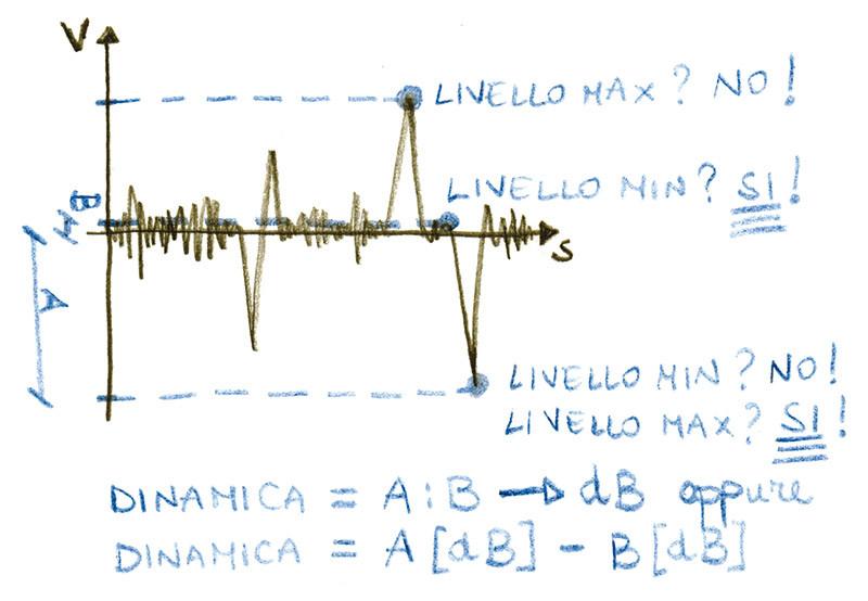 Figura 1 - Esempio di ricerca dei livelli minimo e massimo in un brano e determinazione della dinamica. Quest'ultima può essere determinata in due modi: o si dividono livello massimo e minimo e si trasforma in dB oppure si esprime dapprima ciascun livello in dB e poi la dinamica si ottiene dalla sottrazione fra livello max e min.