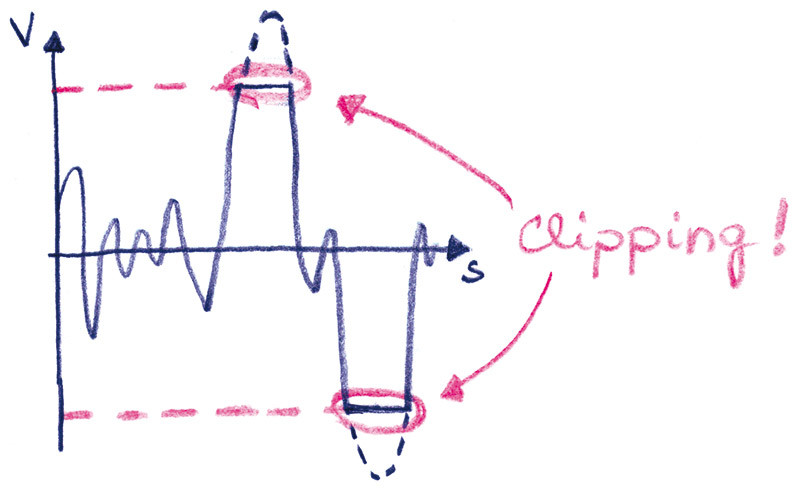Figura 2 - Tosatura drastica del segnale: clipping.