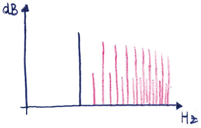 Figura 3 - Spettro (qualitativo) del clipping.