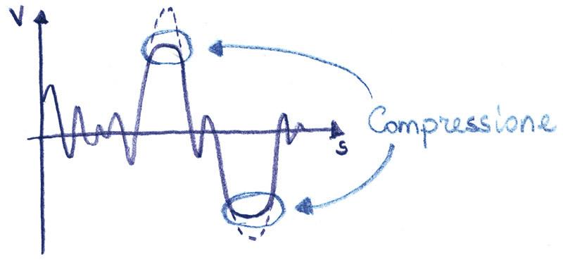 Figura 4 - La compressione ha come effetto una riduzione dei picchi dinamici, ma al contrario del clipping avviene in modo graduale.