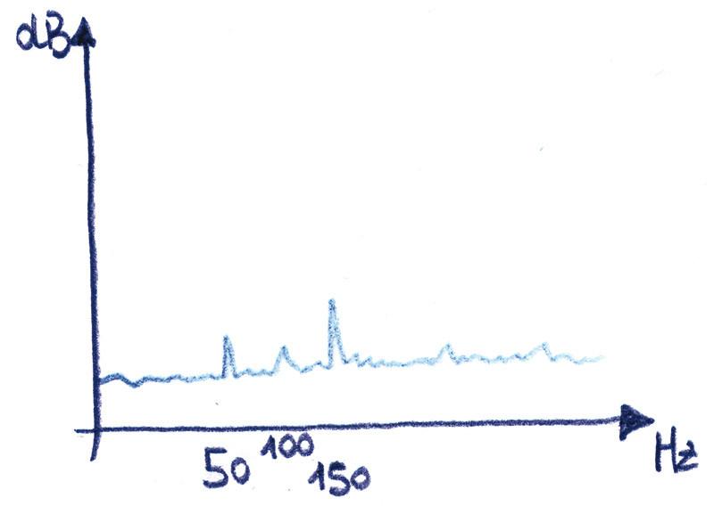 Figura 5 - Rumore di fondo di un'elettronica: notare le righe spettrali dei 50 Hz e le armoniche, spesso presenti ma non sempre.