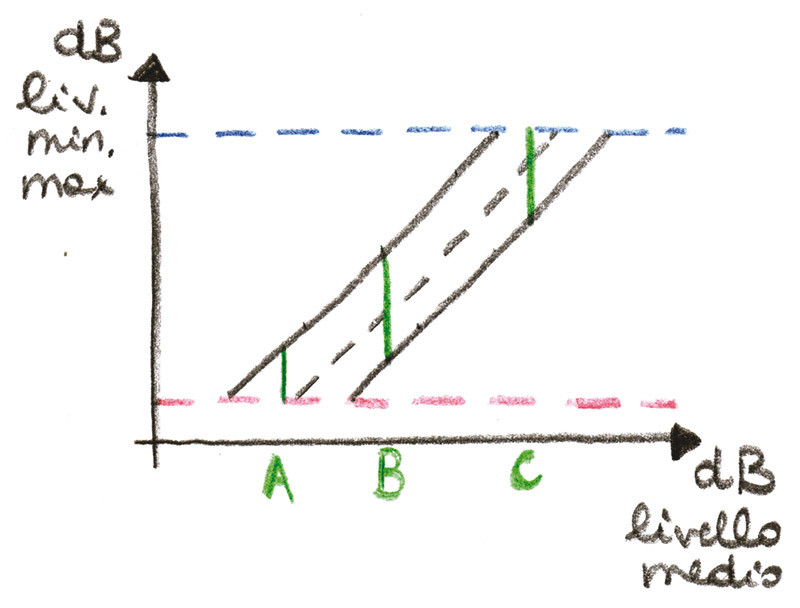 Figura 6 - Livello medio sull'asse delle ascisse, livelli minimo e massimo su quello delle ordinate. Le linee rossa e blu tratteggiate sono rispettivamente il limite del rumore e del clipping. Notare come a bassi ed alti volumi (livelli medi) la dinamica, rappresentata dai segmenti verdi A, B e C, sia ridotta (A e C) rispetto alla situazione normale (B).