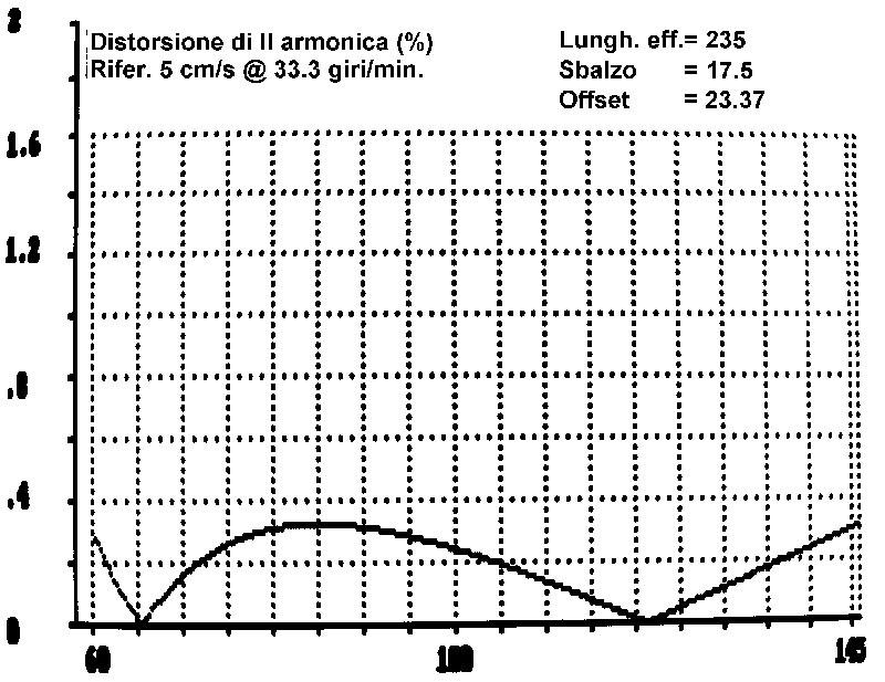 """Figura 2. Grafico del· l' errore pesato (espressa come distorsione rife· rito ad una certa profondità di modulazione) per una geame· trio """"alla Baerwald"""", /un · ghezza effettiva del braccia pari 0235 mm."""
