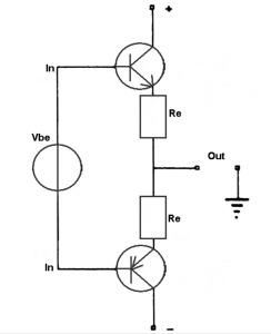 """Figura 1. Schema di base di uno stadio push-pull a transistor bipolari (ma con i mosfet sarebbe molto simile), quasi sempre utilizzato negli amplificatori di potenza con eccezioni molto rare (es.: Yamaha A-S2000, finali Atma-Sphere a tubi etc.): il valore della Vbe applicata dal generatore determina il funzionamento in classe """"C"""" (tensione nulla), """"B"""" (tensione pari a quella di soglia, circa 0.6 volt), """"AB"""" (tensione di poco maggiore di quella di soglia, tale da imporre il passaggio di decine o centinaia di milliampère sulle Re), oppure """"A"""". Quest'ultima però non esiste in assoluto, bensì solo in relazione al carico da alimentare ed alla massima tensione (anzi, corrente) che ad esso si vuole applicare."""