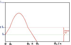 Figura 2. Andamento della corrente in un dispositivo finale polarizzato in classe AB (Ib<1/2 Imax).