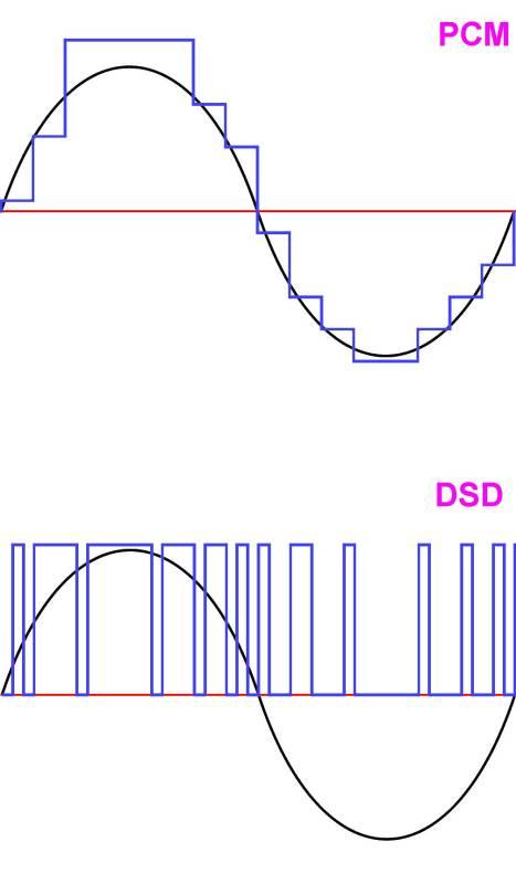 PCM vs DSD