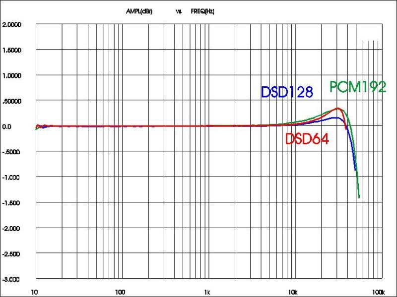 risposte Korg DS-DAC100 in PCM e DSD