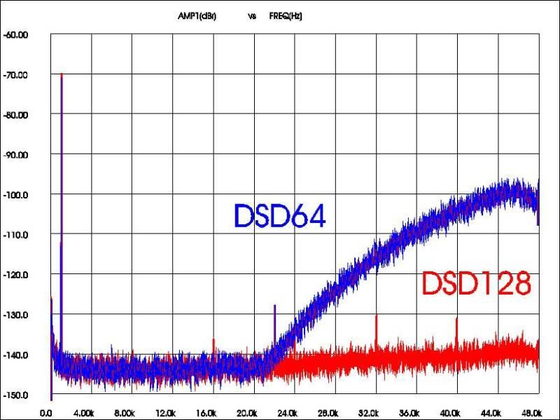 Korg DS-DAC100, spettri tono 1 kHz/-70 dB, DSD64 e DSD128