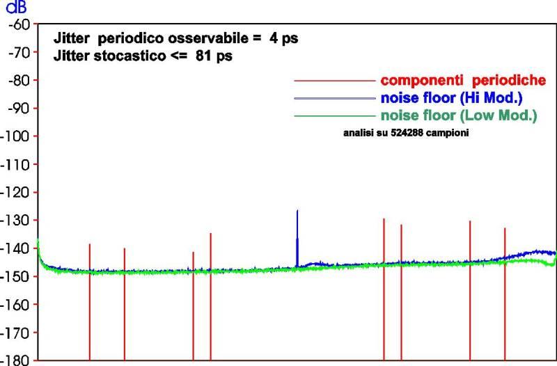 Korg DS-DAC100, jitter test in DSD128