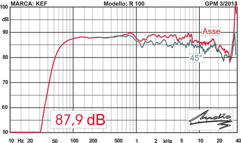 Figura 11 - Il grafico mostra la tipica risposta di un tweeter a cupola metallica con una pronunciata risonanza oltre i 20 kHz.