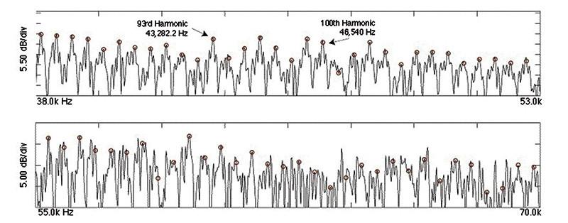 Figura 3 - Anche in questo caso sono messe in evidenza due porzioni di banda della Figura 1 ed in particolare nel tracciato in alto si può contare la centesima armonica posta a 46.540 Hz, mentre in quello inferiore si nota come superati i 55 kHz il tracciato perda la struttura armonica ma conservi una elevata energia residuale (fonte Journal of Neurophysiology).