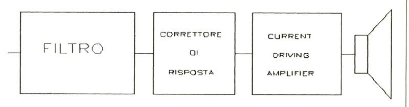 Figura 4 - Una volta ottenuto un sistema di ordine zero, ovvero a risposta costante il comportamento del sistema sarà quello del filtro posto in testa alla catena di ' amplificazione che, si noti, può essere di qualunque ordine e tipo.