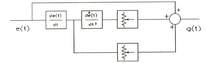 Figura 7 - Al nodo di somma giungono 3 segnali: e(t), la sua derivata e la derivata seconda. Aggiustando i trimmer in modo opportuno possiamo facilmente adattare il circuito a qualsiasi altoparlante. Infatti il trimmer della derivata seconda controlla il valore del rapporto m/k, quello della derivata il rapporto c/k.