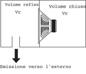 Figura 1 Carico simmetrico