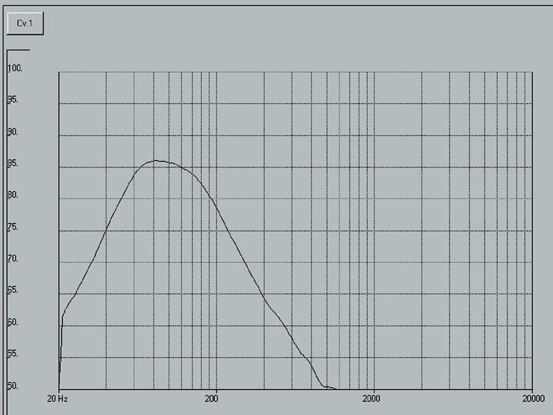 Figura 2. Forma classica della risposta di un carico simmetrico.