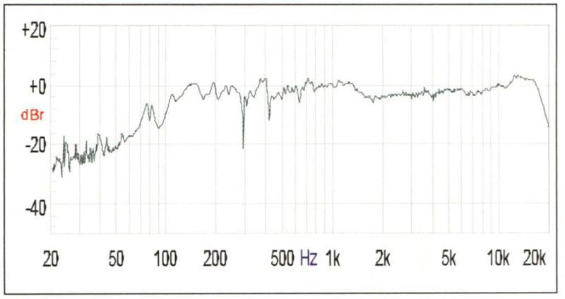 Figura 1. Risposta in frequenza di un sistema di altoparlanti rilevata in ambiente fortemente assorbente (praticamente anecoico oltre i 300 Hz) ed in regime sinusoidale, con il microfono ad 1 metro di distanza.