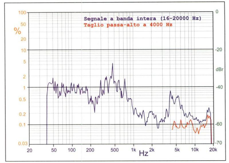 Figura 10. Sistema Piega TC70X, pressione 90 dB. Solo in questo caso, finora, abbiamo osservato netti vantaggi da un filtraggio del tweeter sensibilmente superiore a quello comunque consigliato dai suoi limiti meccanici e termici.