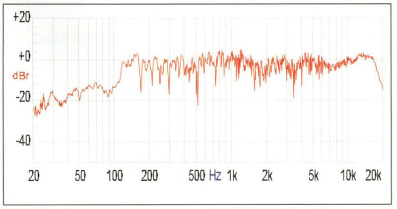 """Figura 2. Come figura 1, ma in un ambiente di lavoro di normale riflettività acustica. Il fortissimo frastagliamento osservabile pressoché sull'intera banda audio è dovuto alle interferenze prodotte dalle riflessioni. In queste condizioni, se un'idea della risposta in frequenza possiamo dedurla integrando fortemente la risposta ottenuta, è però impossibile misurare le distorsioni non lineari """"classiche""""."""