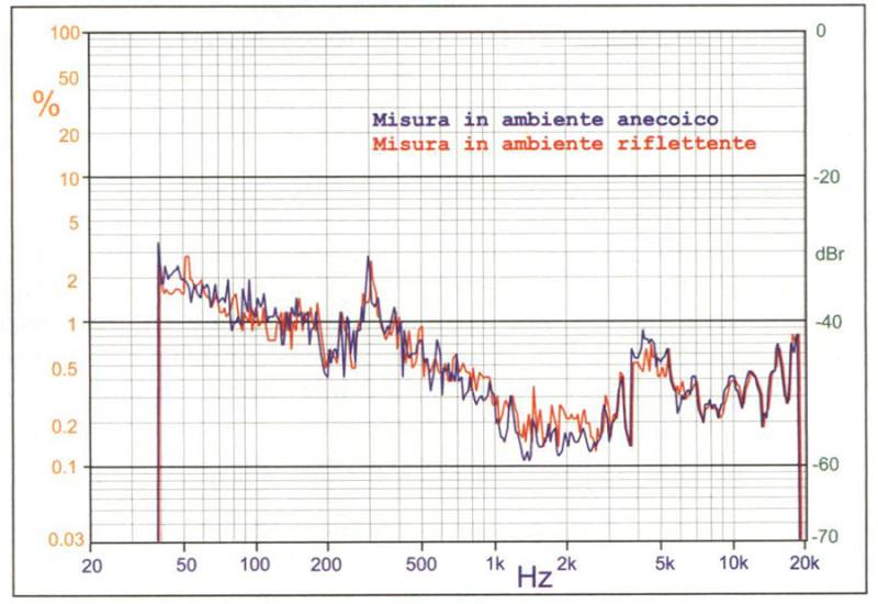 Figura 3. Confronto tra misure di TND effettuate in un ambiente anecoico (curva blu) e non anecoico (curva rossa, misura effettuata nella sala pose della TechniPress). Sistema di altoparlanti B&W 801D, pressione media di rumore rosa pari a 100 dB ad 1 metro. A differenza di quanto sarebbe potuto avvenire con una misura di distorsione convenzionale, qui le curve differiscono al massimo di alcuni decibel, ovvero del margine di ripetibilità che è comunque associato ad un rilevamento di tipo probabilistico (sia la componente utile che la distorsione vengono misurate effettuando molte medie spettrali e cercando poi il centro della gaussiana di distribuzione).