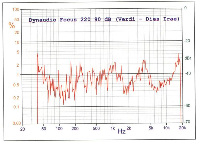 """Figura 5. Total Noise Distortion del sistema di altoparlanti Dynaudio Focus 220 alla pressione media di 90 dB ad un metro, misura effettuata impiegando non il rumore rosa bensì un passaggio musicale tratto da un pieno orchestrale della Messa da Requiem di Verdi. La TND è tecnicamente eseguibile con qualsiasi segnale caratterizzato da uno spettro privo di zeri (ovvero """"non discontinuo""""), e quindi anche con la musica stessa."""