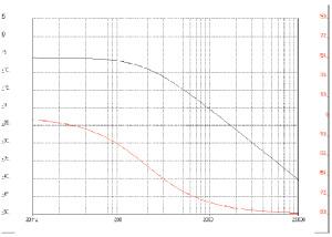 Figura 1. Modulo (traccia nera) e fase (rossa) della risposta elettrica di un fonorivelatore di tipo magnetodinamico avente impedenza interna di 600 ohm + 500 mH caricato con 600 ohm resistivi. Una testina a magnete mobile NON può essere caricata con una resistenza di valore analogo alla sua componente resistiva interna, perché l'enorme valore di induttanza renderebbe la risposta calante già da un centinaio di Hz.