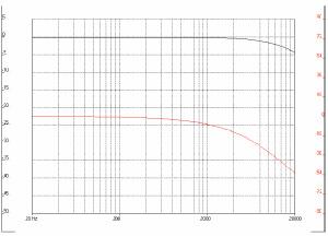 """Figura 2. Come figura 1, ma con carico """"standard"""" da 47000 ohm e nessuna componente capacitiva. Anche in questo caso la risposta cala all'estremo acuto, ma moderatamente, e tale andamento può (e di norma è) essere utilizzato per stemperare l'enfasi dovuta all'inevitabile risonanza meccanica del gruppo mobile."""