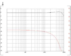 Figura 3. Come figura 2, ma con l'aggiunta di 250 pF in parallelo. Una testina MM caricata con un carico diverso da quello ottimale può introdurre una risonanza elettrica in banda audio ed accentuare la gamma medioalta, il che NON può accadere con una MC, dato il valore sempre irrilevante della sua induttanza parassita.