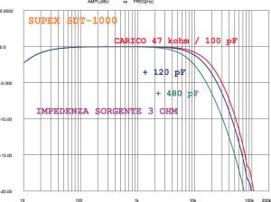 """Figura 8. Uno step-up ad altissimo guadagno """"sente"""" maggiormente la componente capacitiva a valle? Sì, ma di norma solo in relazione alla sua più elevata impedenza di uscita. Qui vediamo il Supex su 47 kohm/100 pF. Quando vengono aggiunti condensatori da 120 e poi da 480 pF la risposta arretra, perdendo alcuni dB all'estremo udibile, ma anche in questa condizione così estrema non si nota alcun effetto di risonanza. Il carico sorgente era ovviamente una pura resistenza (da 3 ohm), ma se anche fosse stata la testina MC a più alta induttanza tra quelle a bassa uscita, l'induttanza effettiva sul secondario non avrebbe ecceduto alcuni millesimi di henry, generando piccole e fondamentalmente trascurabili attenuazioni nella regione dei 20 kHz."""