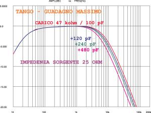 Figura 6. E cosa avviene se estremizzo la situazione, utilizzando uno step-up ad alto guadagno con una impedenza sorgente elevata? Qui vediamo sempre il Tango, ma al guadagno massimo (31.9 dB) e con una impedenza sorgente di ben 25 ohm. La monotonicità della variazione rispetto alla capacità del carico è pienamente confermata, ma in queste condizioni anche un componente ottimo come il Tango non potrà non produrre un restringimento della risposta, che in questo caso affligge soprattutto le alte frequenze. Insomma, meglio non cercare rapporti segnale/rumore da record, non solo perché il fono a valle potrebbe non gradire molto tensioni così relativamente elevate, ma anche perché l'alterazione timbrica è praticamente inevitabile.