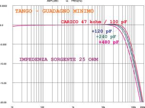 Figura 5. E cosa accade invece se cambio la componente capacitiva dell'ingresso del fono? Anche in questo caso molto dipende dal rapporto di trasformazione dello step-up. Qui vediamo di nuovo il Tango a minimo guadagno caricato con una resistenza da 47 kohm, ma con la componente capacitiva variabile (100 / 220 / 340 / 580 pF). Si assiste in pratica ad un progressivo, moderato arretramento della frequenza di taglio (da 62 a 41 kHz) e null'altro. Con una testina MM la risposta avrebbe presentato risonanze e zone di enfasi anche sulle medioalte.