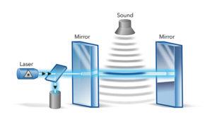Principio di funzionamento del microfono ottico e la sua prima implementazione fisica, il modello Eta100.
