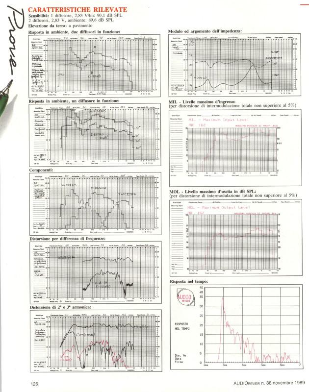 Le misure dei diffusori AR Spirit 162 effettuate nel laboratorio di AUDIOreview