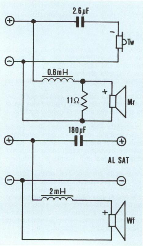 // circuito del crossover presenta una topolo gia classica. Il taglio tra le vie è realizzato con delle celle ad un polo (6 dBIottava). Da notare che i satelliti sono collegati in fase rispetto al sub mentre il tweeter è contro fase rispetto al mid.