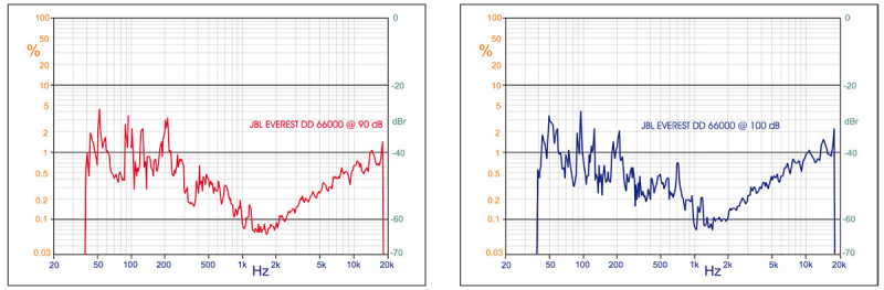 I due grafici della TND eseguita a 90 e a 100 dB mostrano come questa misura metta in luce molti aspetti legati alla prestazione in sala d'ascolto e come la realizzazione della Casa californiana sia in grado di provare sul campo quanto il disegno della gamma media sia preciso, efficiente e relativamente distante dalle realizzazioni a tromba per uso professionale. Anche in questo caso la sensibilità elevata non appare un dato fine a se stesso ma si riflette positivamente, scortato da una eccellente linearità, su la verifica strumentale. Comparando le due verifiche possiamo notare come dalle basse fino a 1000 Hz non ci sia praticamente variazione apprezzabile nell'emissione ad entrambi i livelli di emissione. A ben vedere si può andare oltre, affermando che anche quando è uno solo dei due woofer ad emettere prima dell'incrocio con il tweeter a tromba i valori di TND continuano a scendere, mentre nella norma dovrebbero salire. Ciò sta ad indicare quanto il livello di 100 decibel continui sia basso rispetto alle possibilità di questi due trasduttori, come evidenziato nella verifica della MOL. In gamma media, oltre gli 800 Hz si scende a valori record per poi iniziare una leggera ma inesorabile salita fino ad un modesto 1%, che comunque mostra la differenza sostanziale dal punto di vista della distorsione in gamma altissima di un diffusore a tromba rispetto ad un driver a cupola ad emissione diretta.