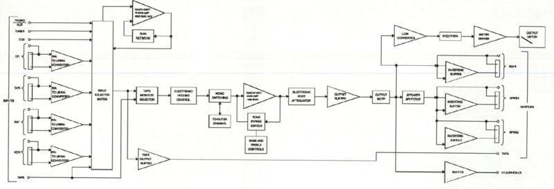 Schema a blocchi del preamplificatore C2200.