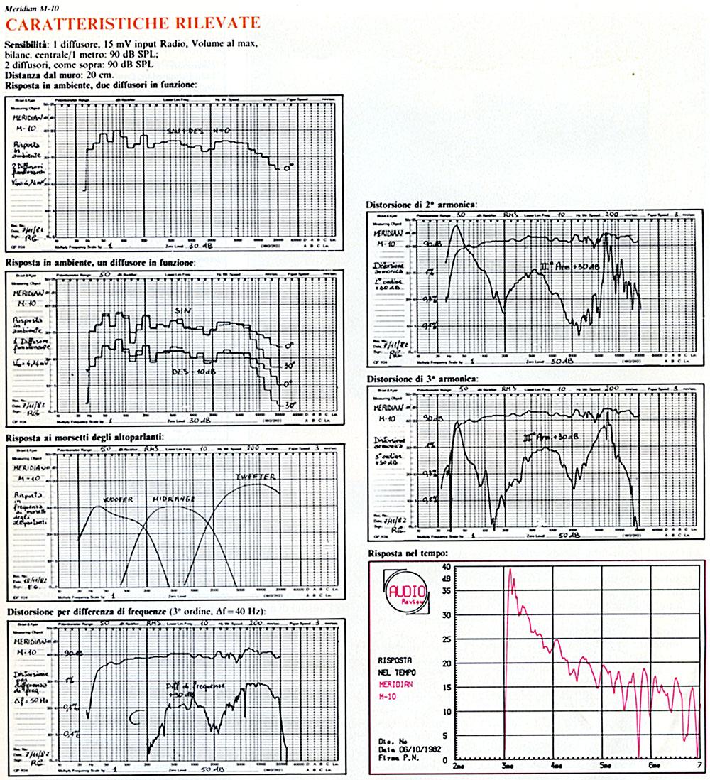 Le misure effettuare nel laboratorio tecnico di AudioReview