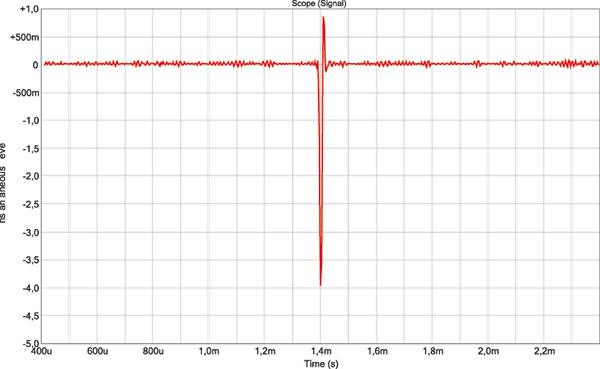 Risposta impulsiva in DSD64. Come atteso, la risposta temporale in DSD è estremamente semplice e rapida.