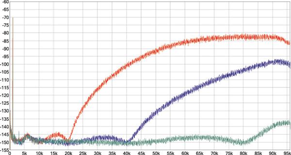 Analisi spettrale a banda ampliata del tono da 1 kHz/-70 dB in modalità DSD. In tutti i casi l'estensione di banda del North Star si associa ad un rumore talmente basso da riuscire ad identificare lo shaping del noise di fondo proprio del formato.