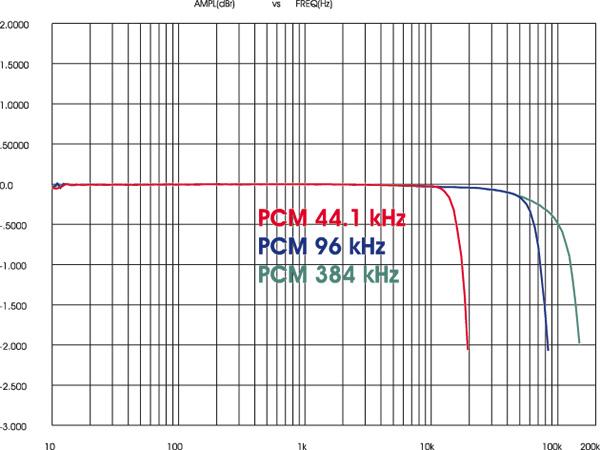 RISPOSTA IN FREQUENZA (a -3 dB)