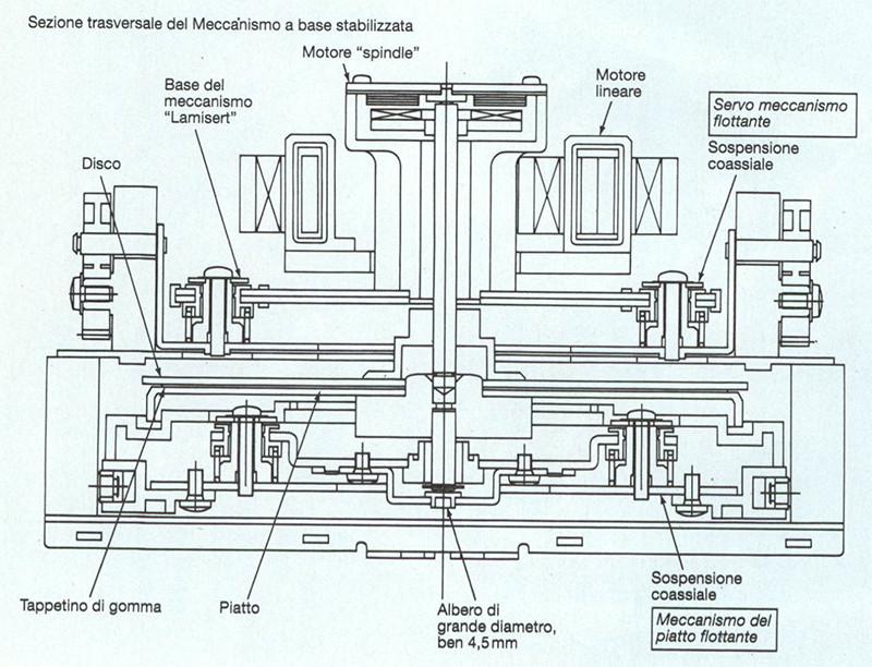 Sezione trasversale del Meccanismo a base stabilizzata