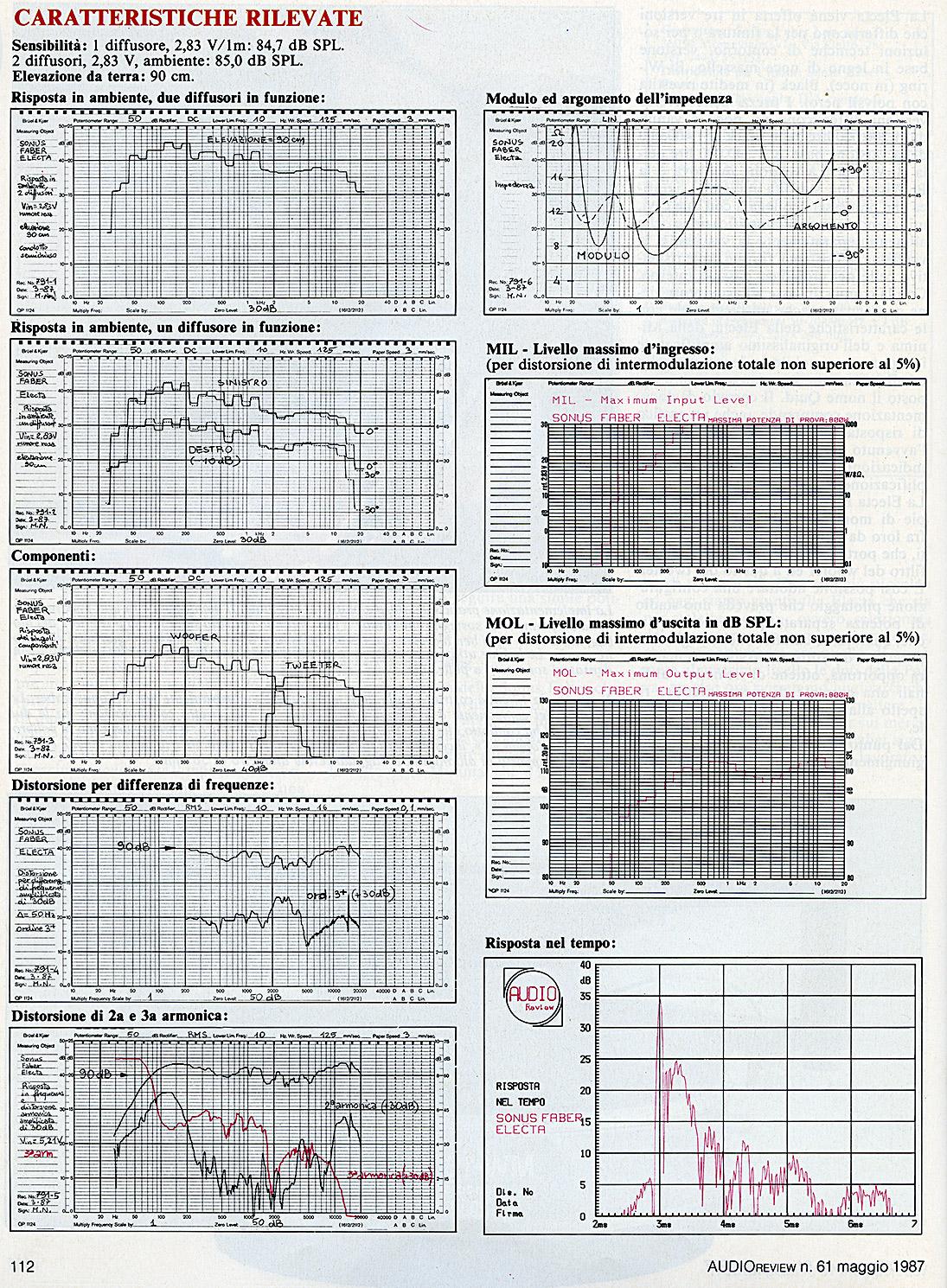 Le misure della Sonus Faber Electa Bi-Wiring