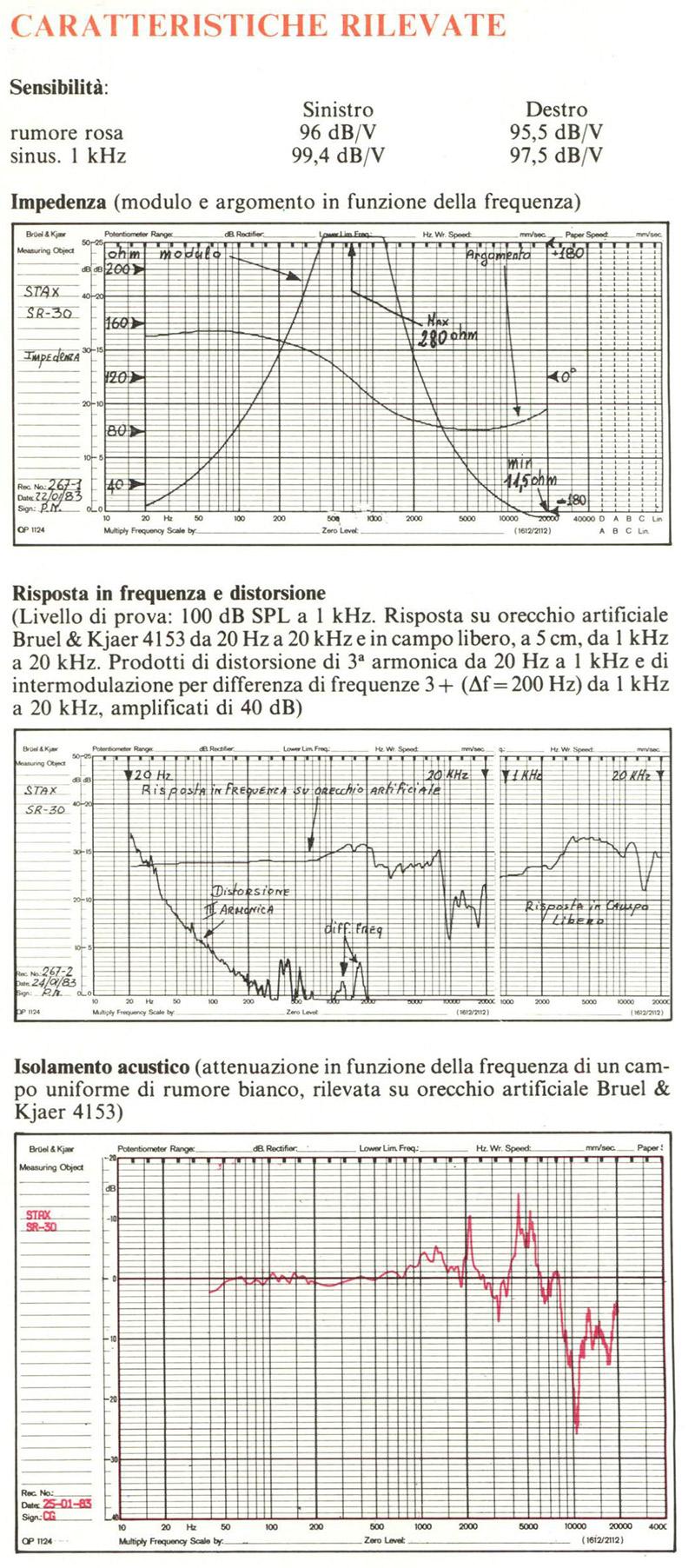 stax-sr30-misure